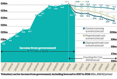 Voluntary Sector income from government