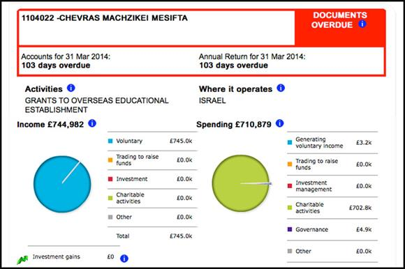 The Chevras Machzikei Mesifta accounts on the Charity Commission website
