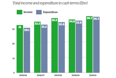 Total income and expenditure in cash terms graph