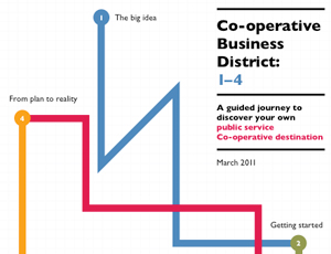 Co-operatives UK guide
