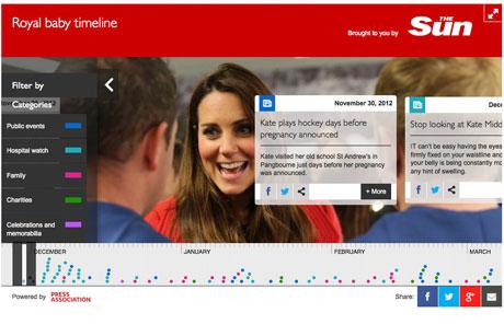 Press Association: Digital timeline created by Bell Pottinger Wired