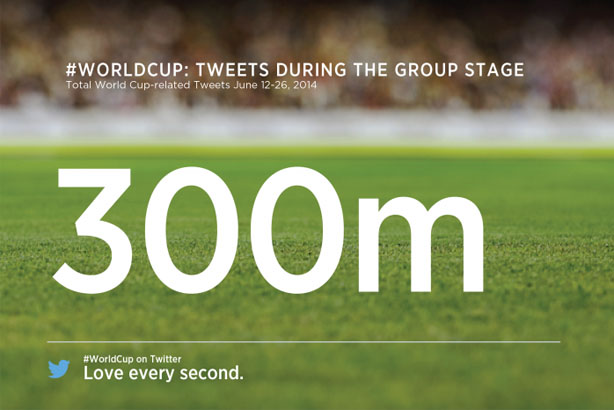 World Cup: 300 million tweets sent