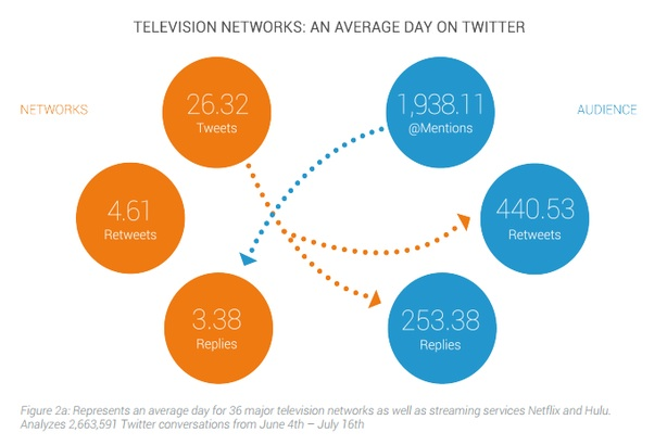 Social: Majority of conversations mentioning TV networks are on Twitter – but Facebook can be 'more strategic'