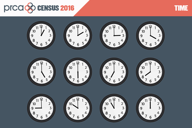 Digital and social tasks take up an increasing amount of PR time, according to the census