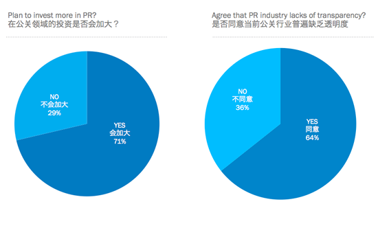 Brand investment in PR remains strong, for now