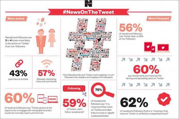 #NewsOnTheTweet infographic: 59% of Twitter users follow a newsbrand