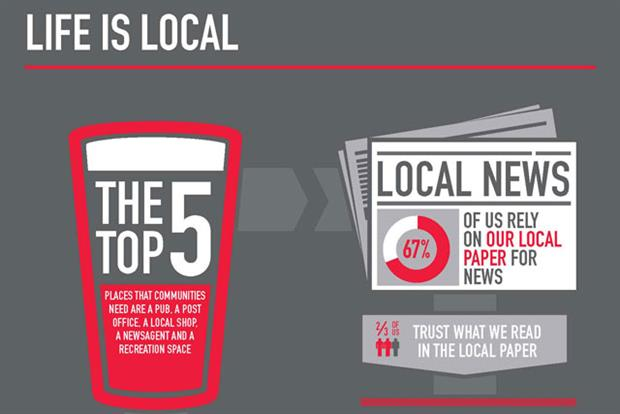 YouGov: survey reveals levels of local community trust in different media platforms