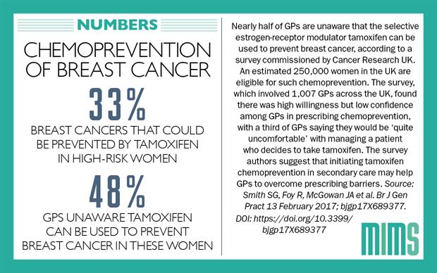 """primary prevention of breast cancer Expanding strategies for breast cancer prevention in a high risk  memorial  sloan kettering cancer center's """"rise"""" high-risk breast program  patient  reluctance toward tamoxifen use for breast cancer primary prevention."""