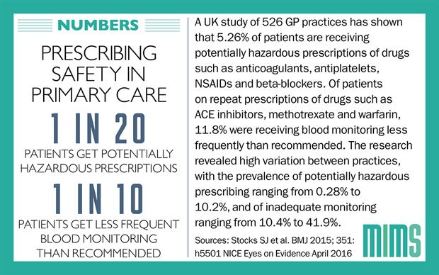 The observational, cross-sectional study included data from almost 5 million patients across 526 UK general practices.