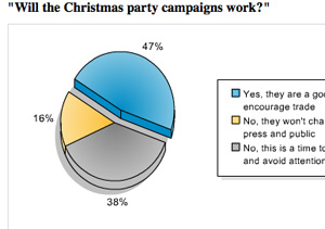 Opinion divided over Christmas party campaigns