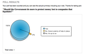 Poll: Should money lost to companies that close be better protected?