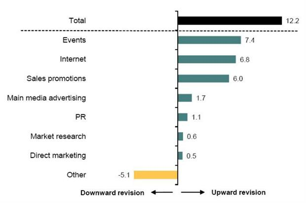 Event marketing budget growth was the highest of all categories during the second quarter of 2015