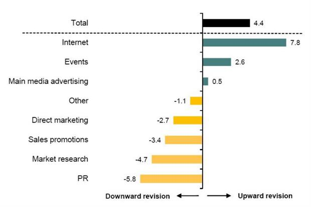 Events was one of only three sectors to report an upward revision in marketing spend