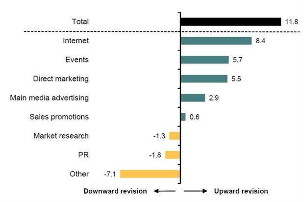 Event marketing spend rose by +5.7% in Q1 2015