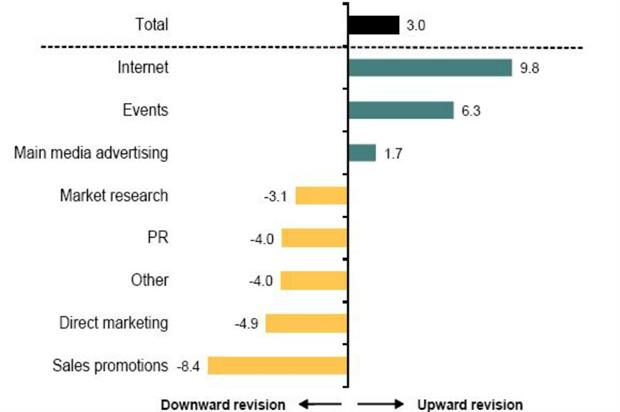The results highlight that live experiences play an important role in the marketing mix