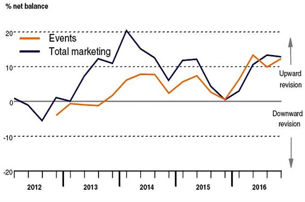Bellwether Q4 2016: the inexorable rise of event marketing