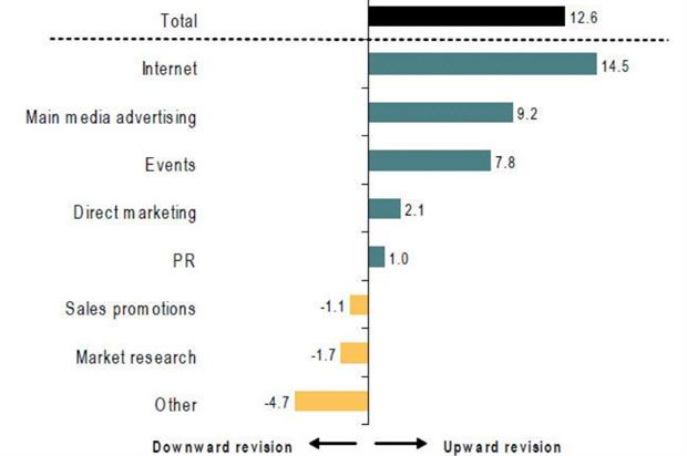 Event spend third highest in Q3 2014 Bellwether report