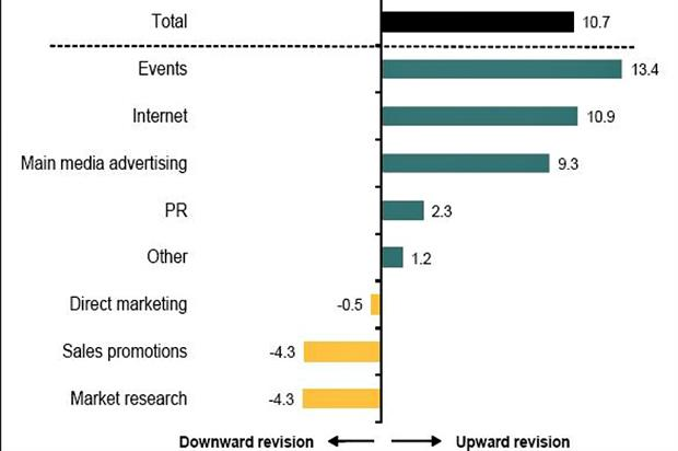 Bellwether report shows strongest growth in marketing budgets for a year