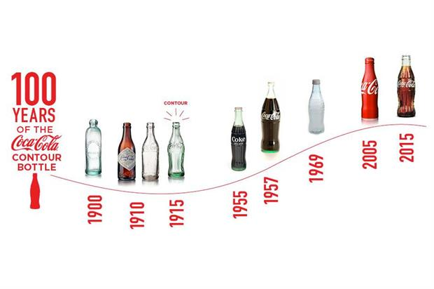The Success of Coca Cola Brand