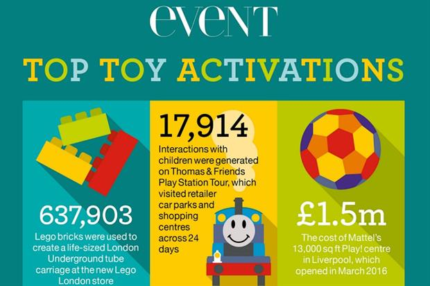 Lego, Mattel and Hasbro are among the top toy brand activations of 2016