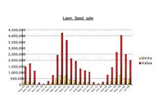 Lawn seed sales are on the decline - photo: GFK