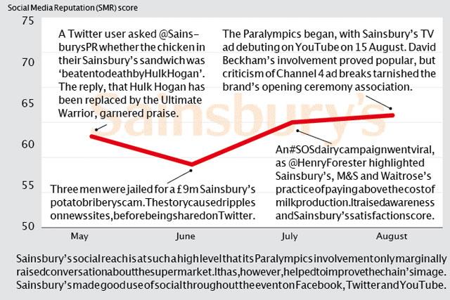 Brand Barometer: Social media performance of Sainsbury's
