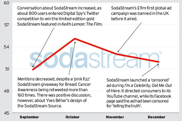 Brand Barometer: Social media performance of SodaStream