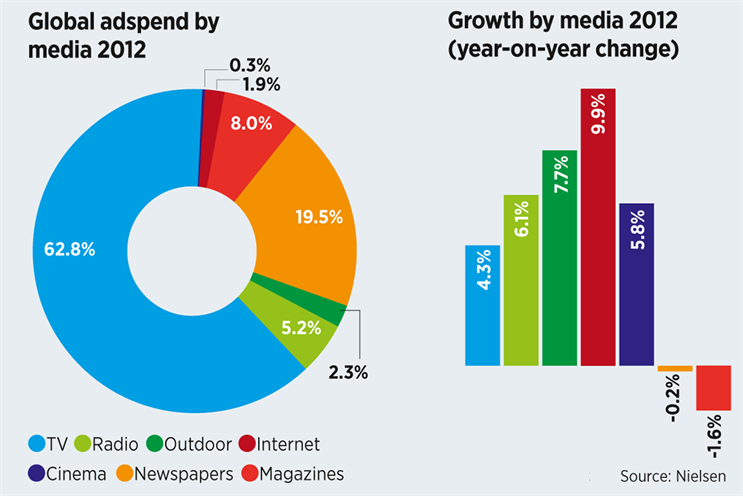 Global adspend increases despite weakness in Europe