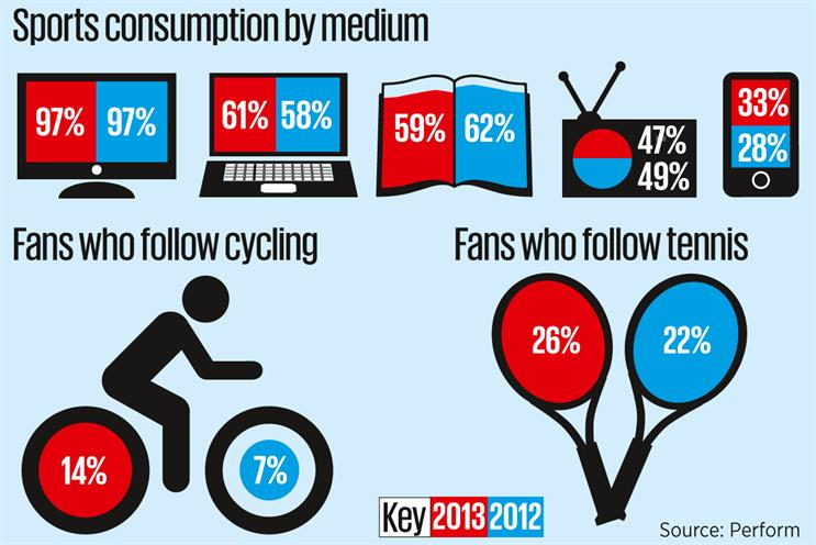 Research finds social media boosts brands for sports fans