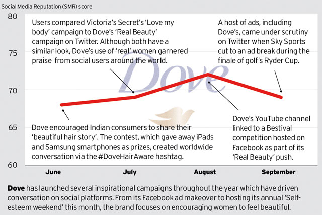 Brand Barometer: Social media performance of Dove