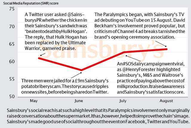 Brand Barometer: Social media performance of Sainsbury's