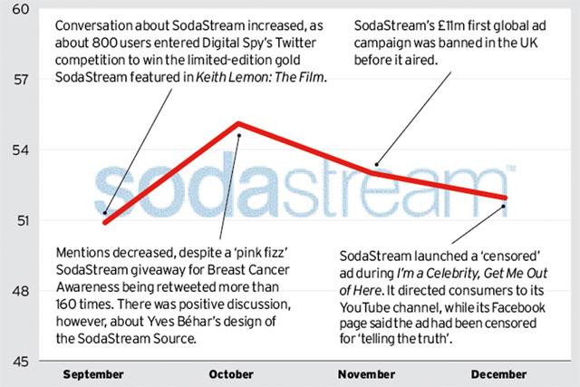 Brand Barometer: Social media performance of SodaStream