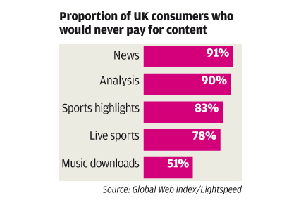 Unpopular: nine out of 10 UK consumers would not pay for online news says report