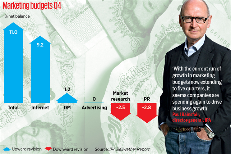 Bellwether points to adspend boost