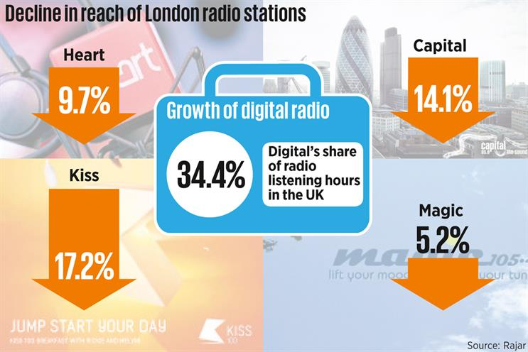 Radio chiefs sanguine about the great London switch-off