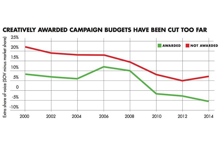 Short-termism and budget cuts imperilling creativity