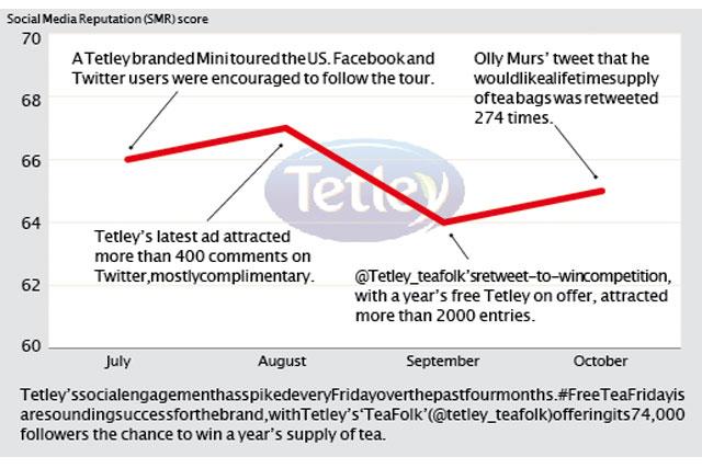 Brand Barometer: Social media performance of Tetley