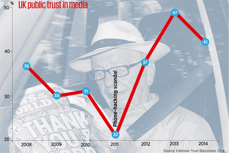 Trust in media declines again in 2014 Edelman barometer