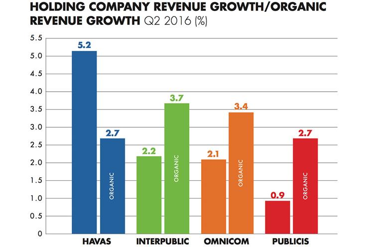Havas Q2 growth outstrips rivals amid 'anaemic' results