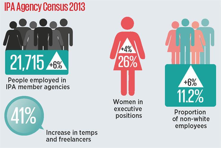 IPA Census reveals 'pathetic' lack of diversity in agencies
