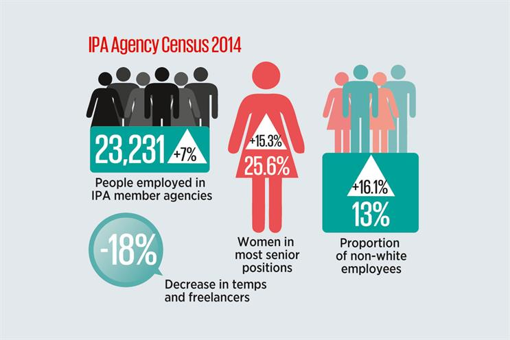 IPA Agency Census: 13 per cent are from ethnic minority groups