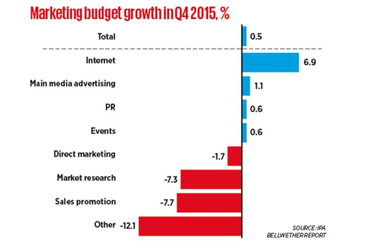 Ad budget growth at three-year low