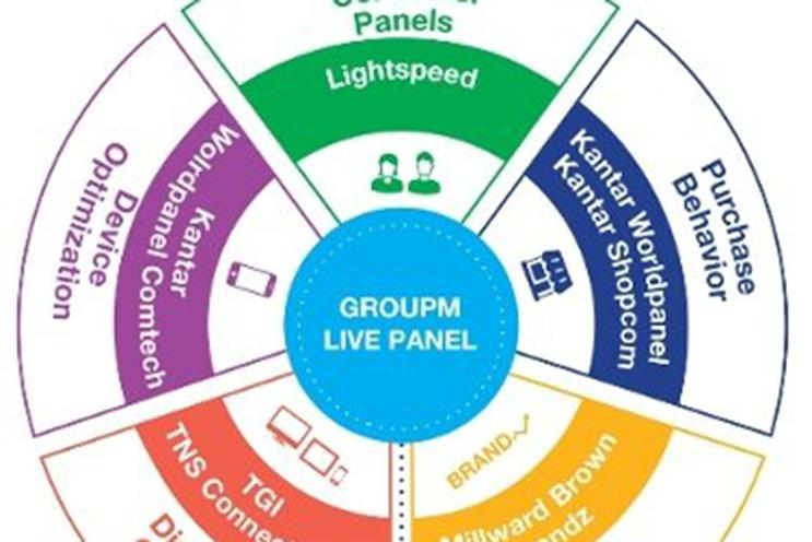 Group M creates global consumer data tool to speed up media campaigns