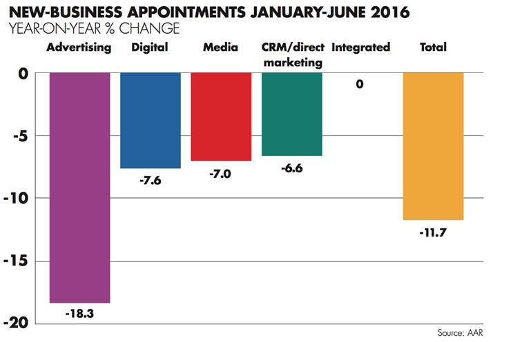 Marketers making far fewer agency hires, AAR finds