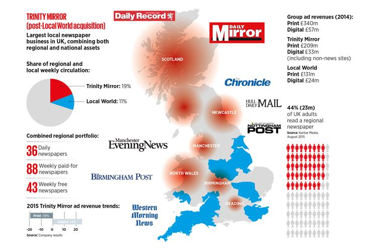 Putting Trinity Mirror on the map