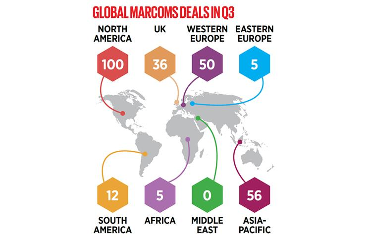Rise in marcoms M&A deals in third quarter