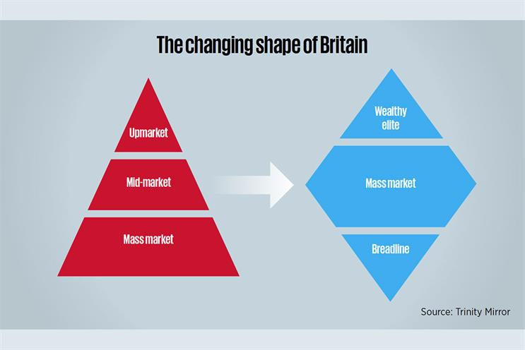 Modal Britain is the new battleground for brands