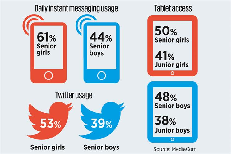 Girls more tech-savvy than boys, MediaCom study finds