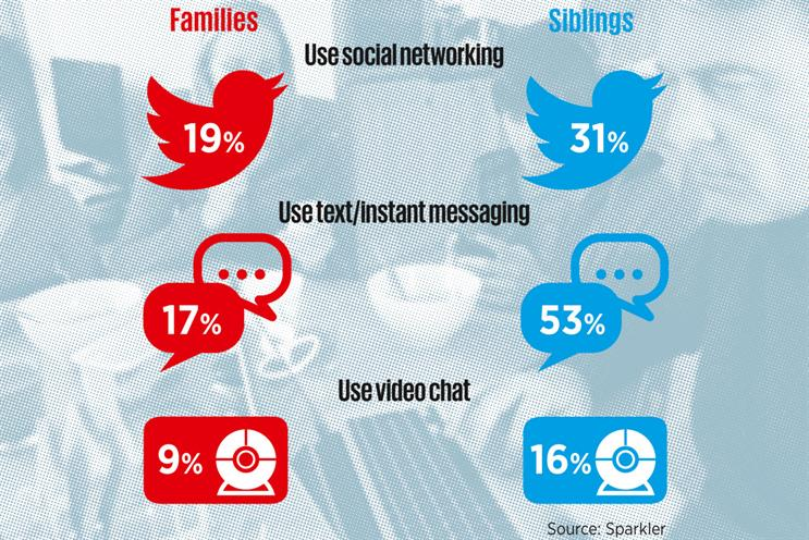 Families are turning to tech to communicate, study says