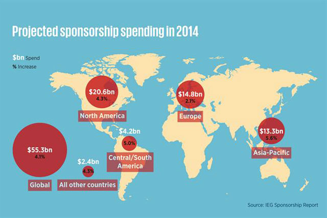Sponsorship: proejcted to reach $55.3bn globally this year
